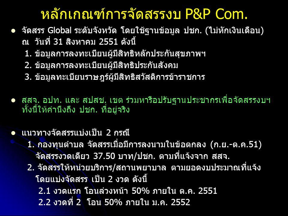 หลักเกณฑ์การจัดสรรงบ P&P Com.