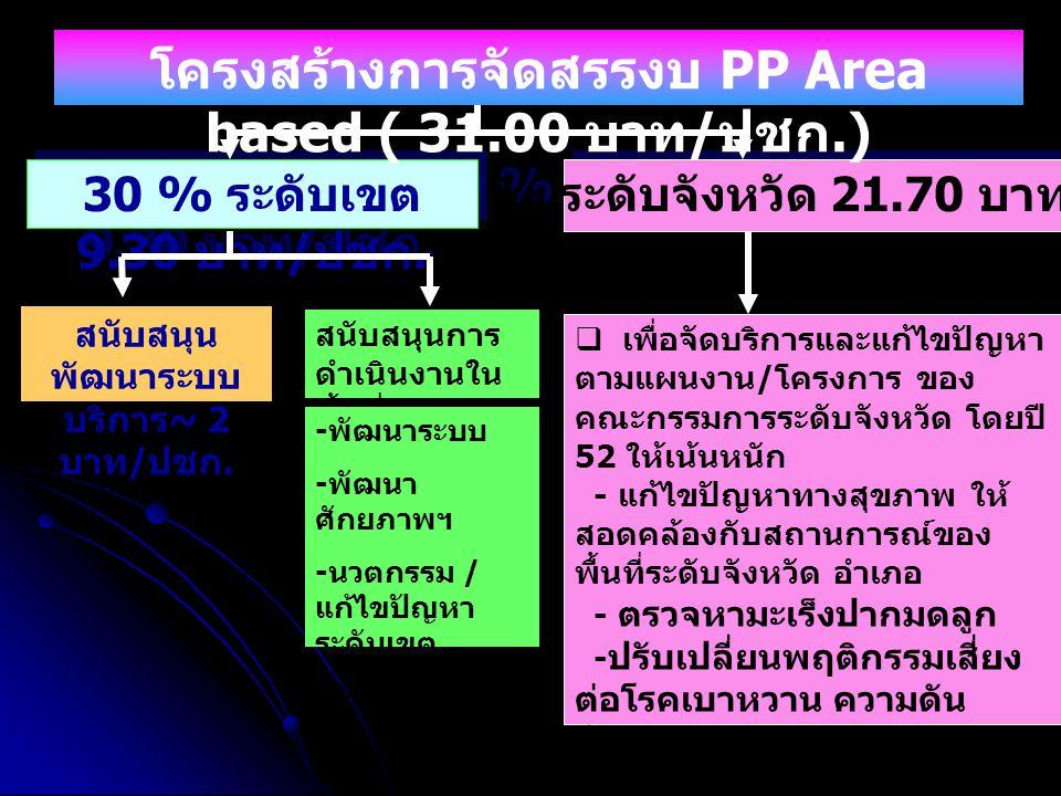 โครงสร้างการจัดสรรงบ PP Area based ( 31.00 บาท/ปชก.)