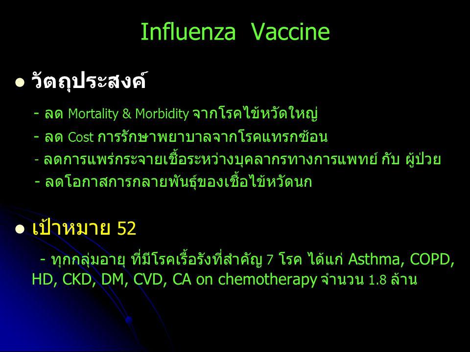 Influenza Vaccine วัตถุประสงค์