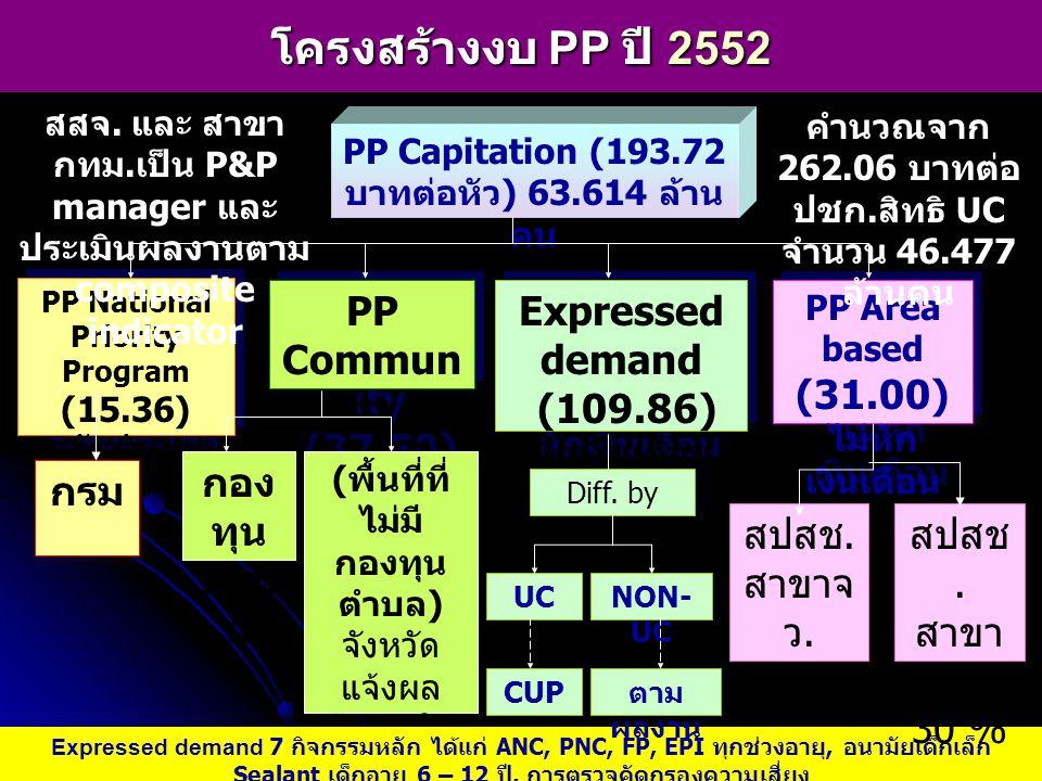 โครงสร้างงบ PP ปี 2552 PP Community (37.50) Expressed demand (109.86)