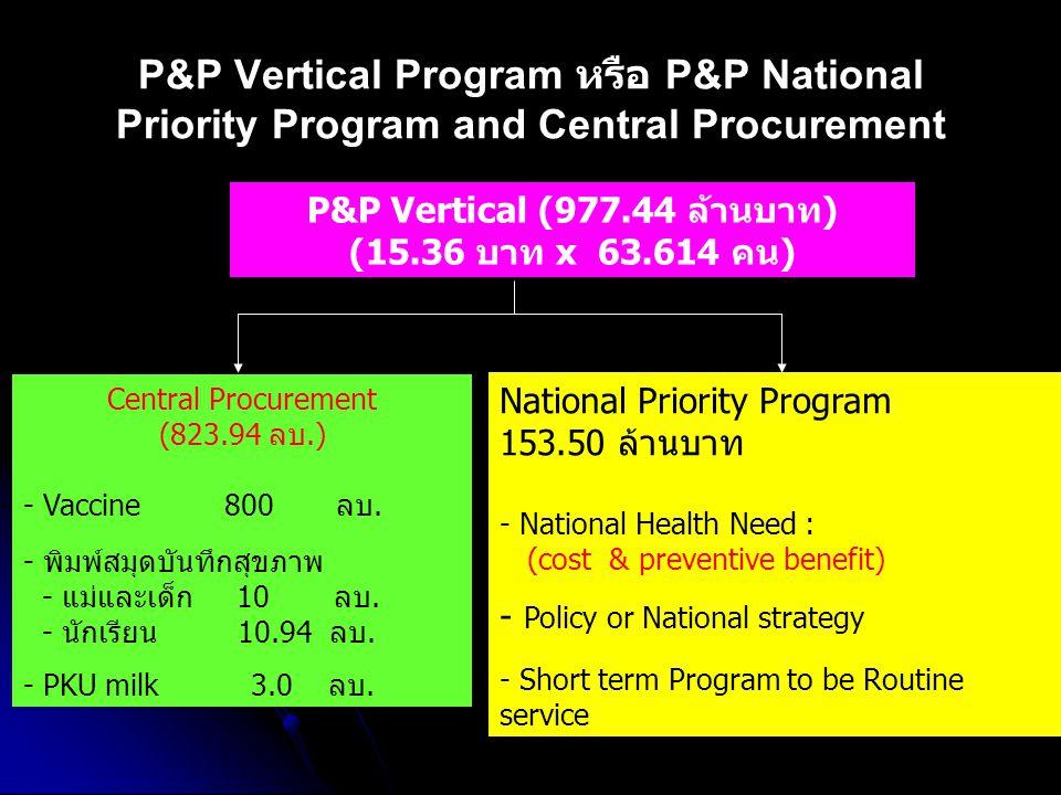 P&P Vertical (977.44 ล้านบาท)