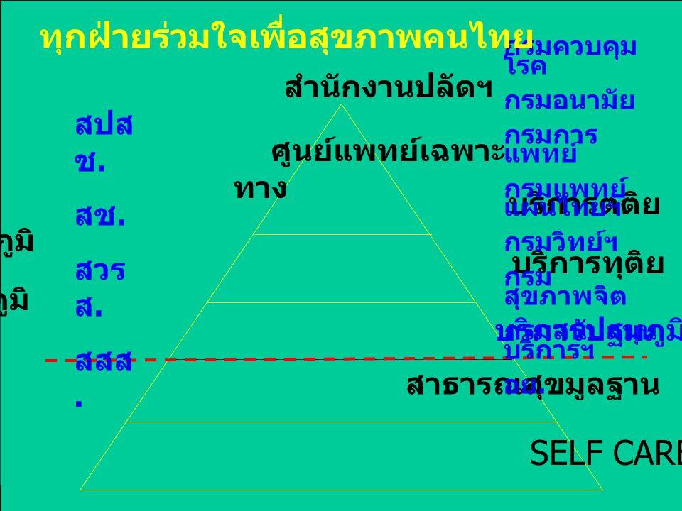 ทุกฝ่ายร่วมใจเพื่อสุขภาพคนไทย