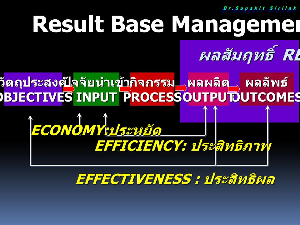 Result Base Management