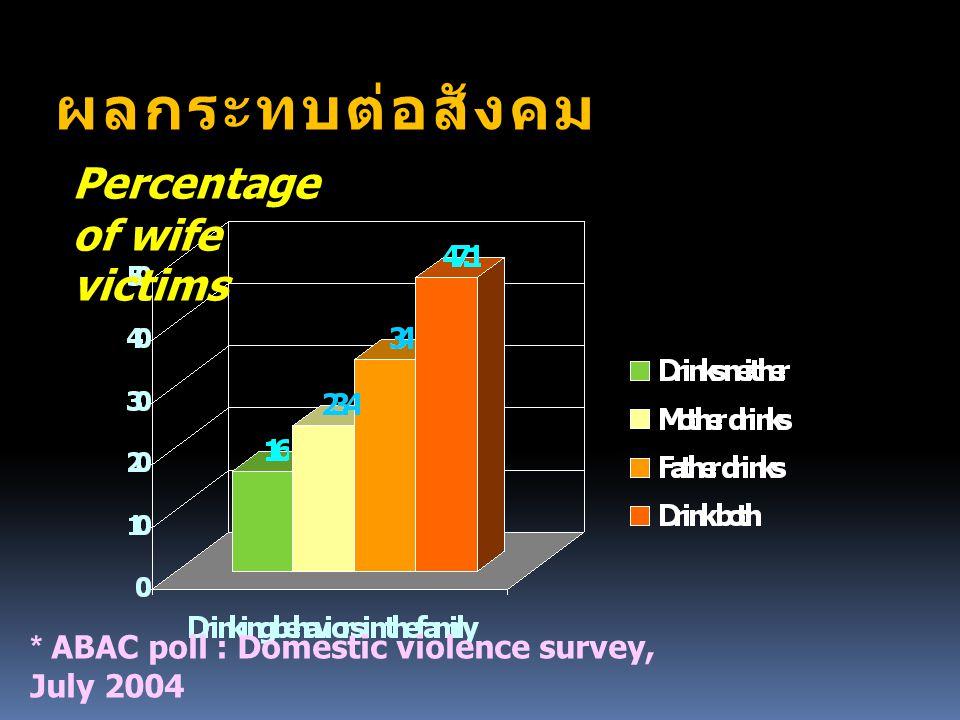 ผลกระทบต่อสังคม Percentage of wife victims