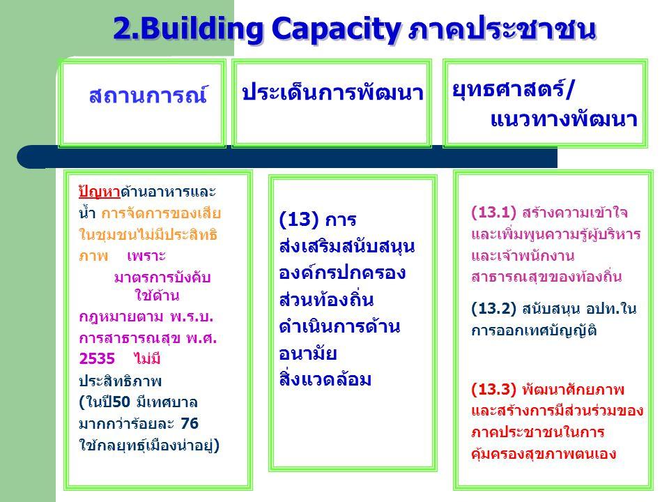 2.Building Capacity ภาคประชาชน