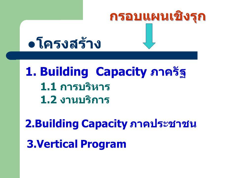 โครงสร้าง กรอบแผนเชิงรุก 1. Building Capacity ภาครัฐ 1.1 การบริหาร