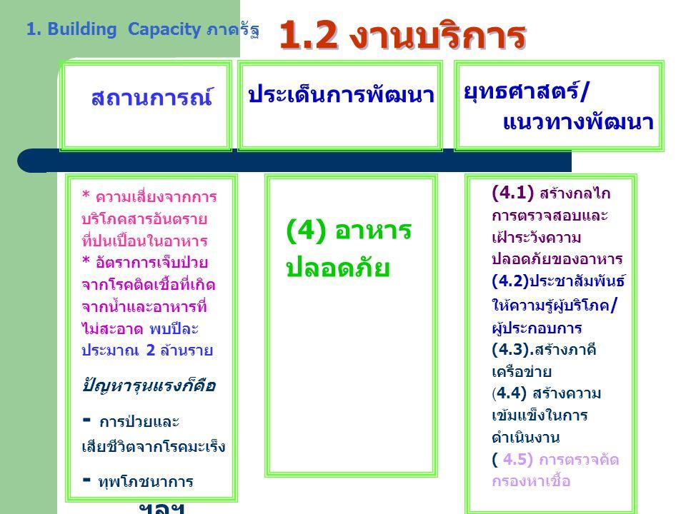 1.2 งานบริการ ประเด็นการพัฒนา (4) อาหาร ปลอดภัย - การป่วยและ