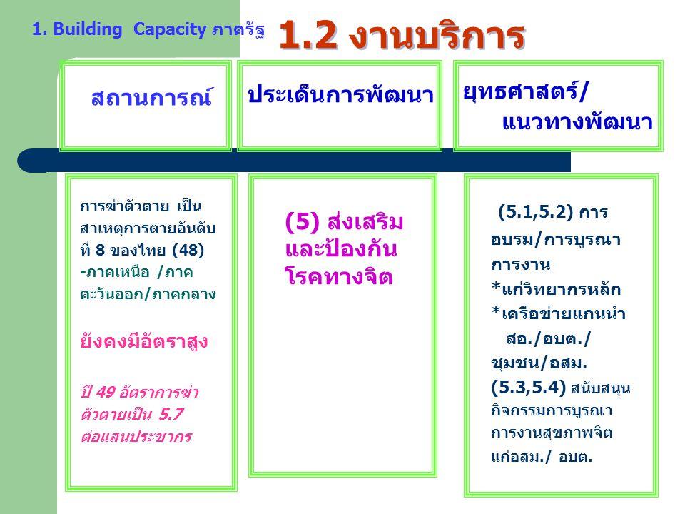 1.2 งานบริการ ประเด็นการพัฒนา (5.1,5.2) การ สถานการณ์
