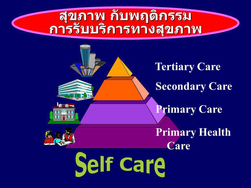 สุขภาพ กับพฤติกรรมการรับบริการทางสุขภาพ