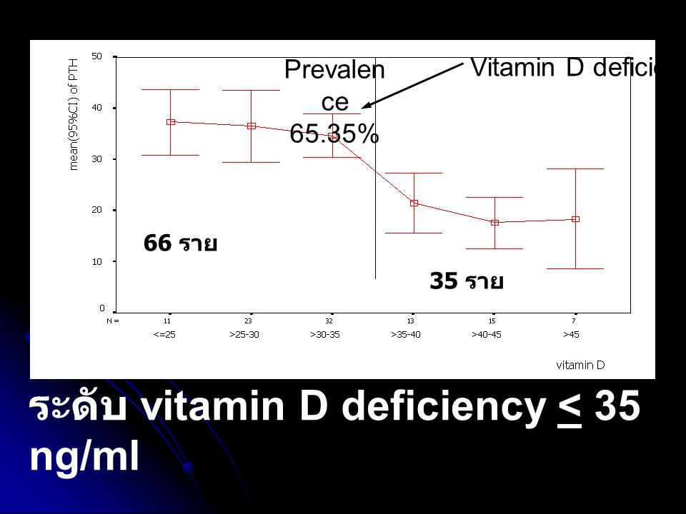 ระดับ vitamin D deficiency < 35 ng/ml