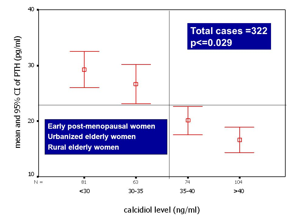 Total cases =322 p<=0.029 Early post-menopausal women