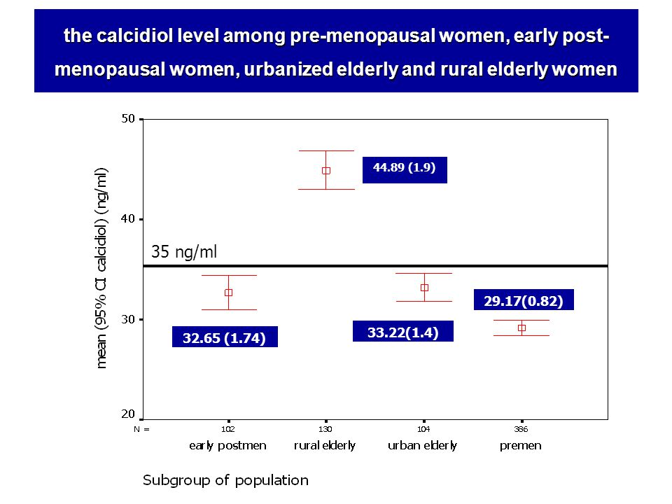 the calcidiol level among pre-menopausal women, early post-menopausal women, urbanized elderly and rural elderly women