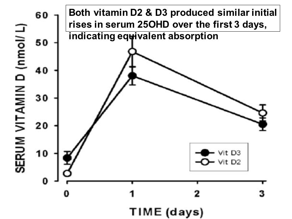 Both vitamin D2 & D3 produced similar initial rises in serum 25OHD over the first 3 days, indicating equivalent absorption