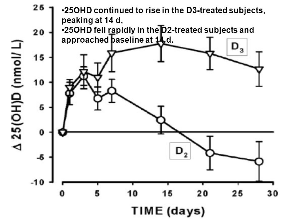 25OHD continued to rise in the D3-treated subjects, peaking at 14 d,