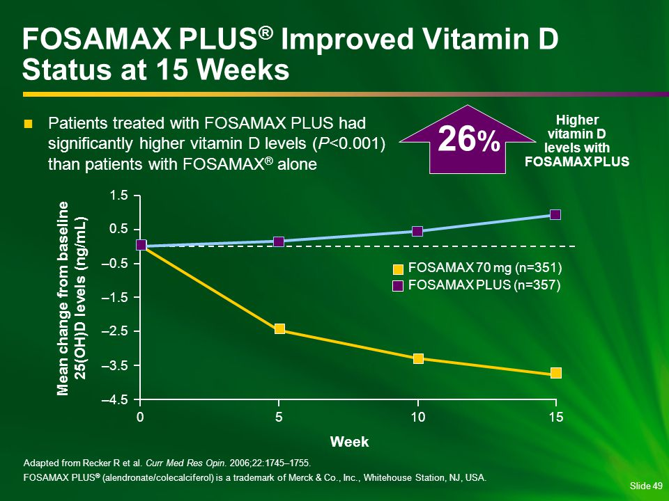 FOSAMAX PLUS® Improved Vitamin D Status at 15 Weeks