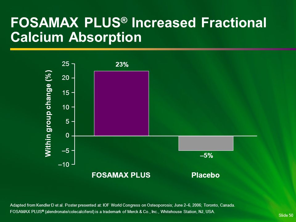 FOSAMAX PLUS® Increased Fractional Calcium Absorption