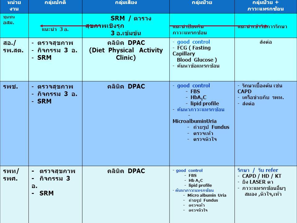 กลุ่มป่วย + ภาวะแทรกซ้อน (Diet Physical Activity Clinic)
