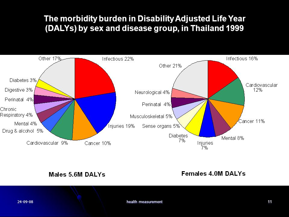 The morbidity burden in Disability Adjusted Life Year (DALYs) by sex and disease group, in Thailand 1999