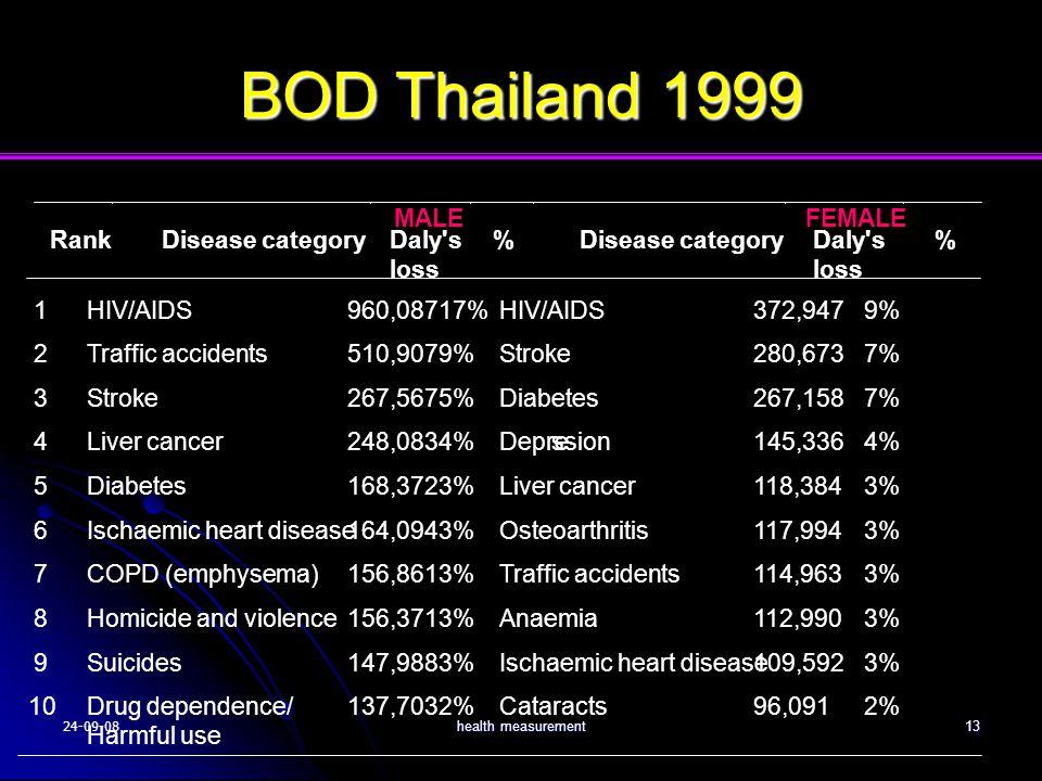 BOD Thailand 1999 1 HIV/AIDS 960,087 17% 372,947 9% 2