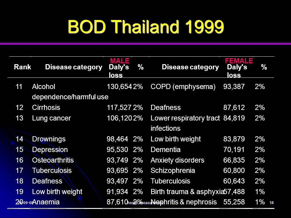 BOD Thailand 1999 Rank Disease category MALE Daly s loss % FEMALE 11