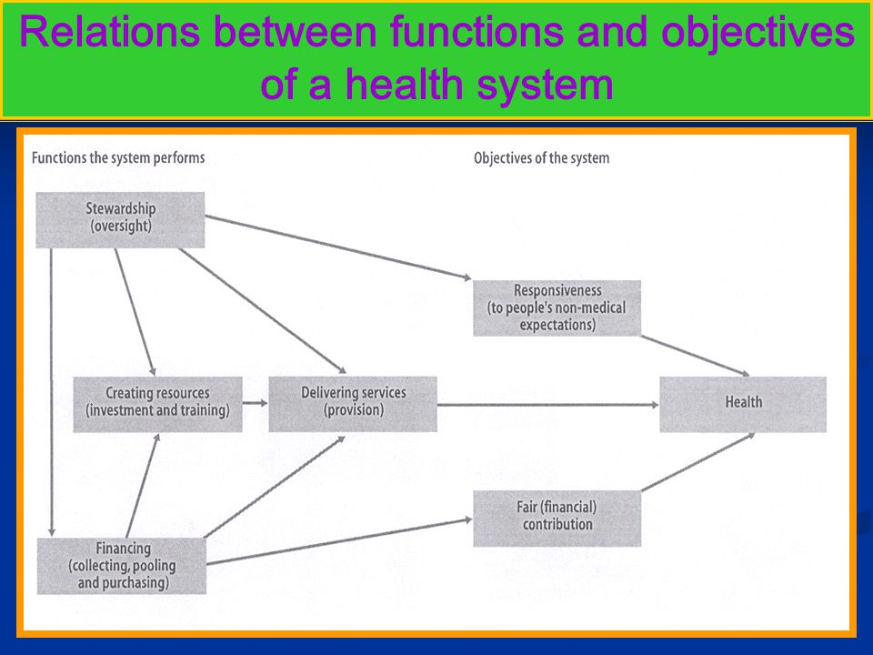 Relations between functions and objectives of a health system