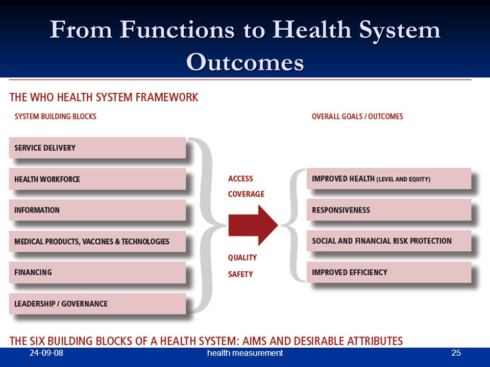 From Functions to Health System Outcomes