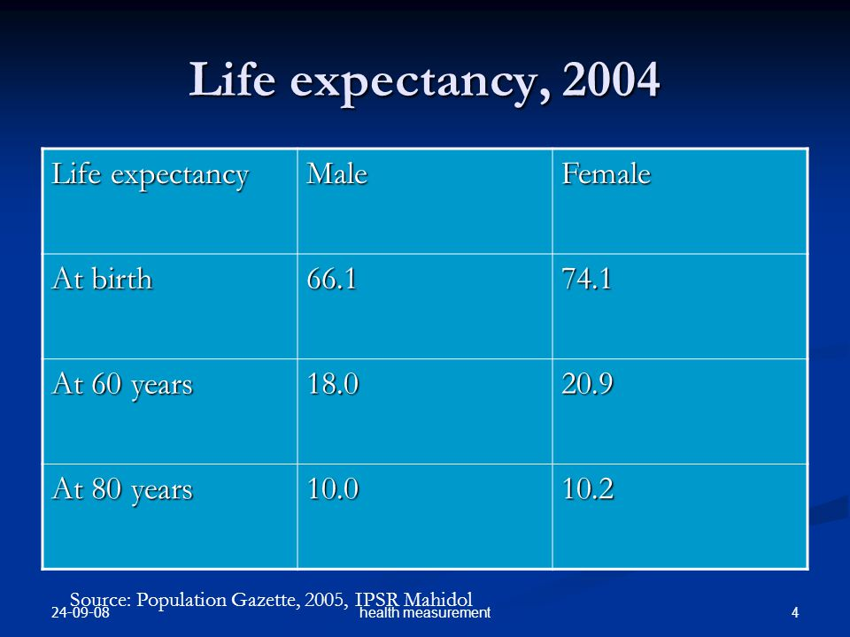 Life expectancy, 2004 Life expectancy Male Female At birth 66.1 74.1