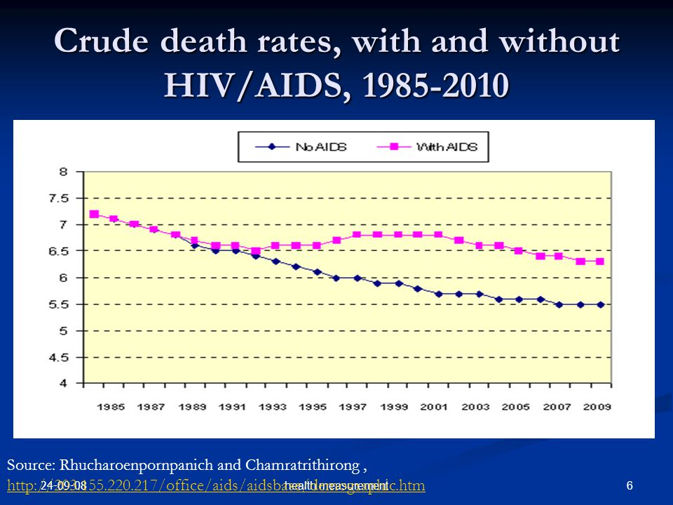 Crude death rates, with and without HIV/AIDS, 1985-2010