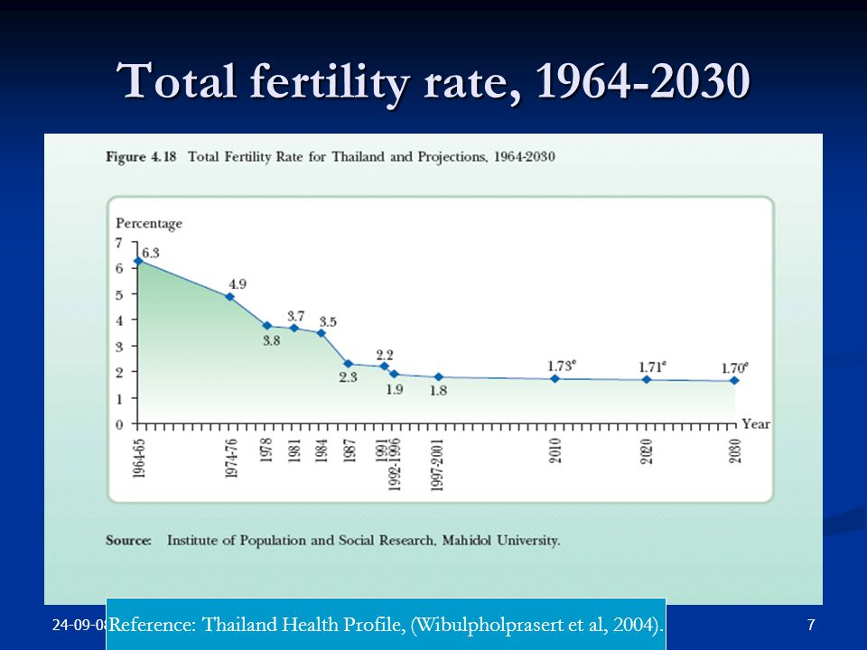 Reference: Thailand Health Profile, (Wibulpholprasert et al, 2004).