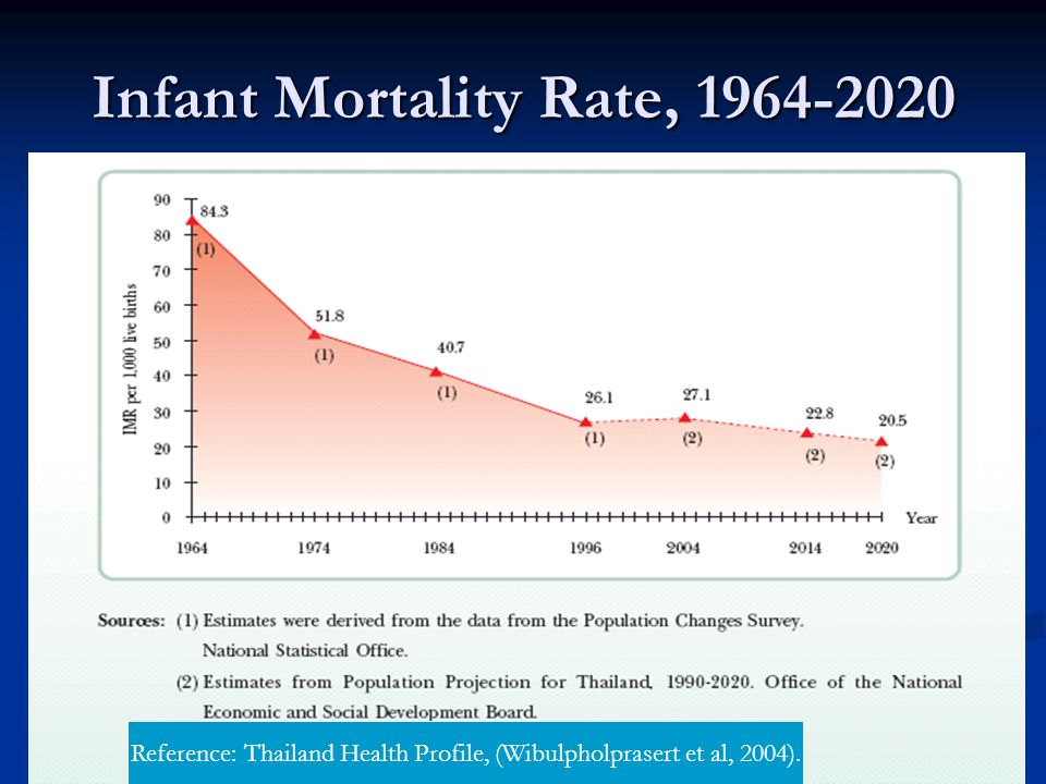Infant Mortality Rate, 1964-2020