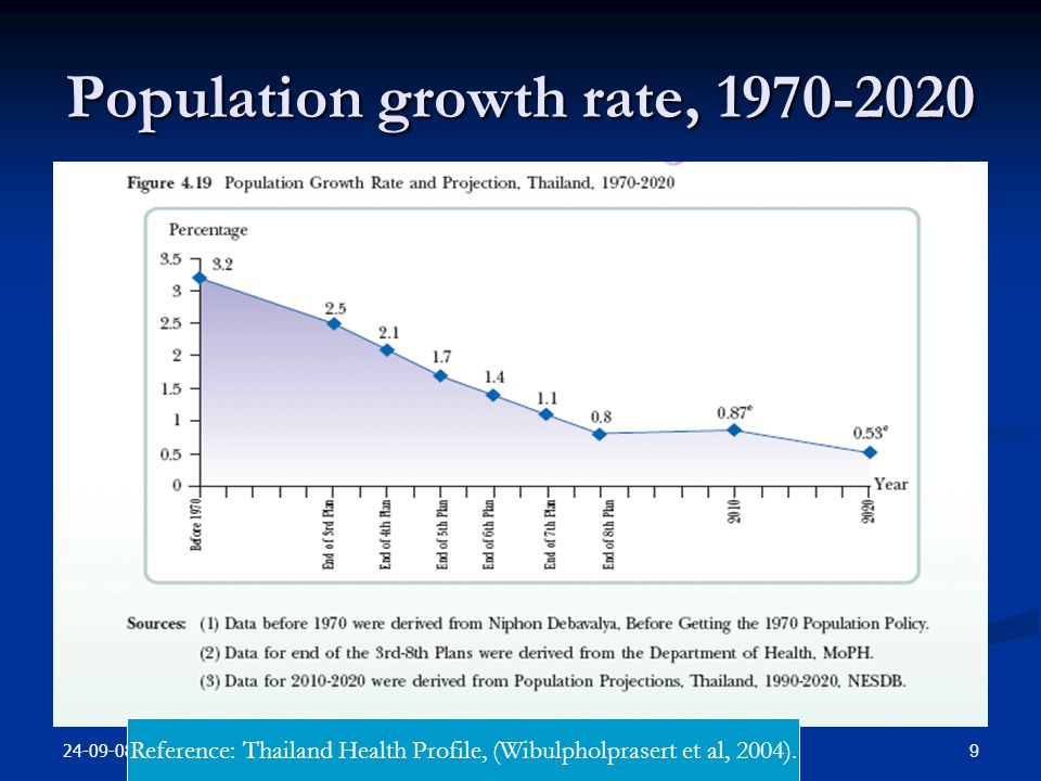 Population growth rate, 1970-2020