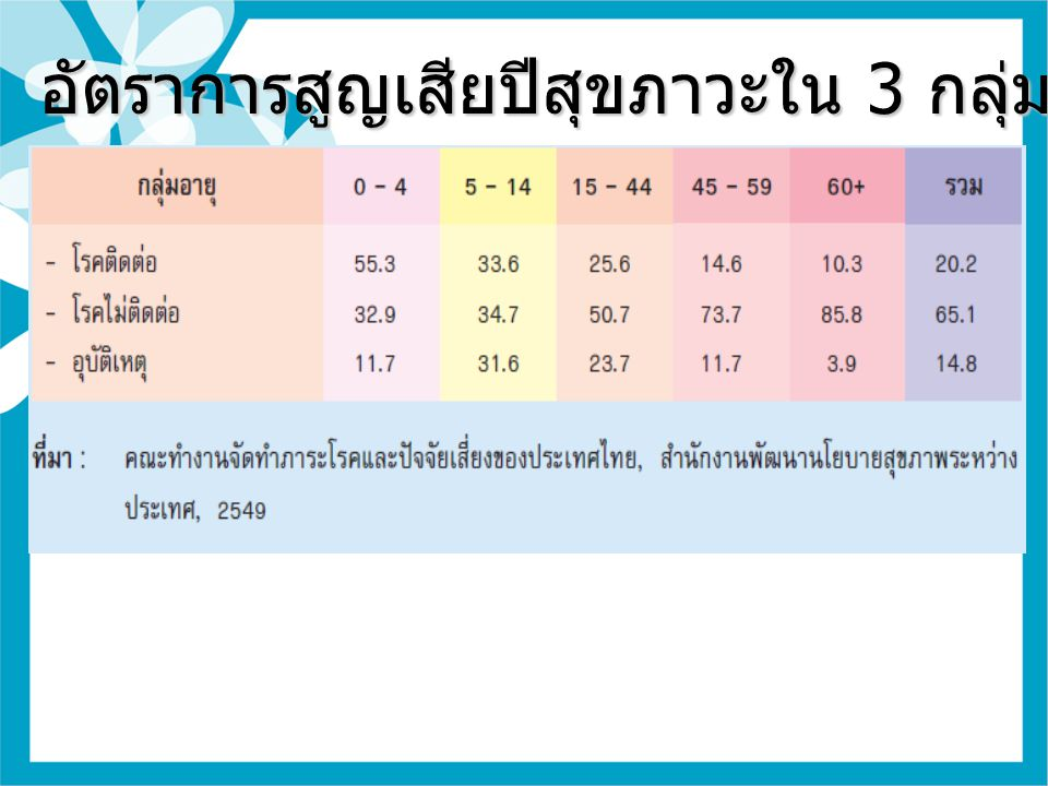 อัตราการสูญเสียปีสุขภาวะใน 3 กลุ่มโรค