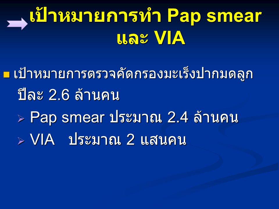 เป้าหมายการทำ Pap smear และ VIA