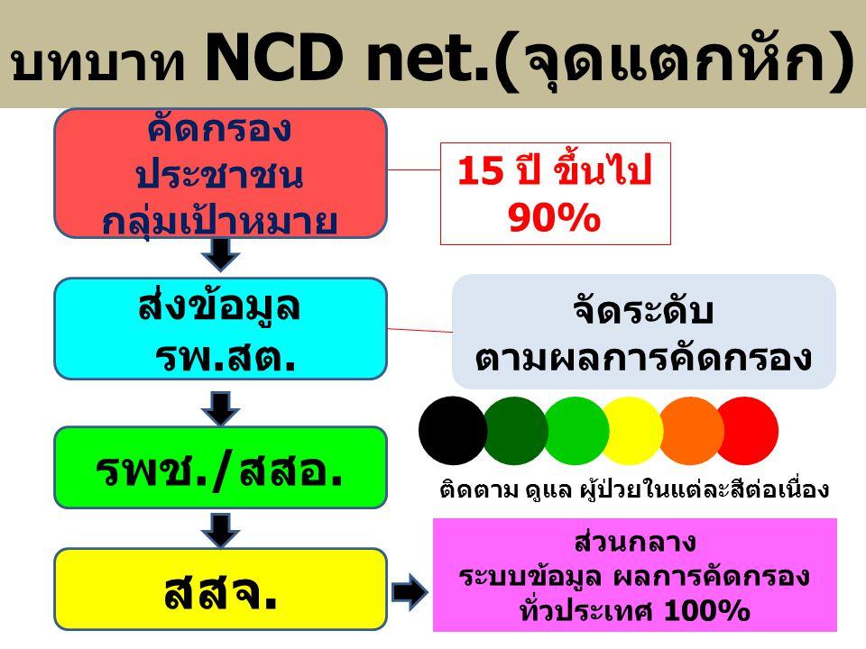บทบาท NCD net.(จุดแตกหัก)