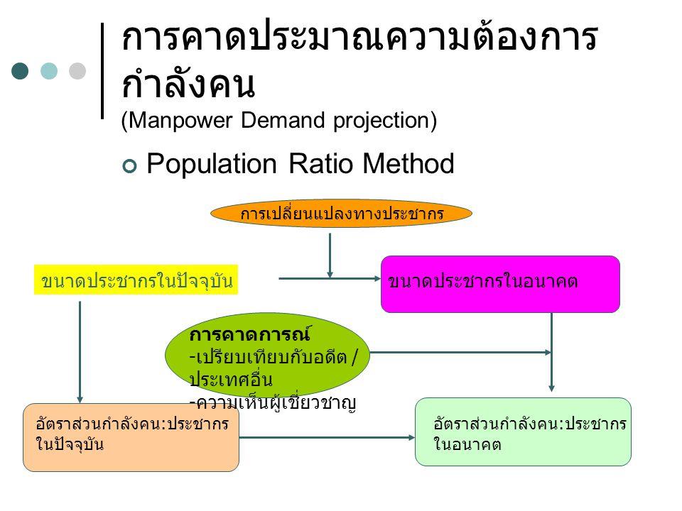 การคาดประมาณความต้องการกำลังคน (Manpower Demand projection)