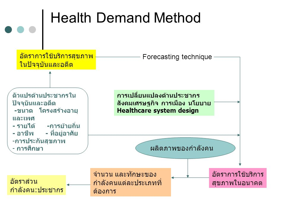 Health Demand Method อัตราการใช้บริการสุขภาพ ในปัจจุบันและอดีต