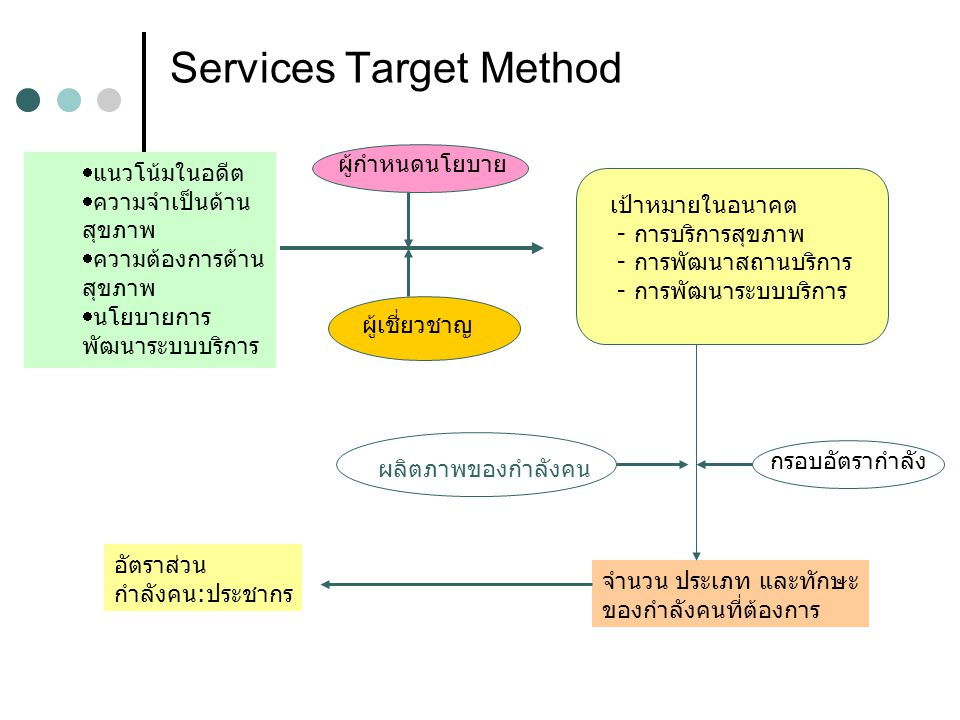 Services Target Method