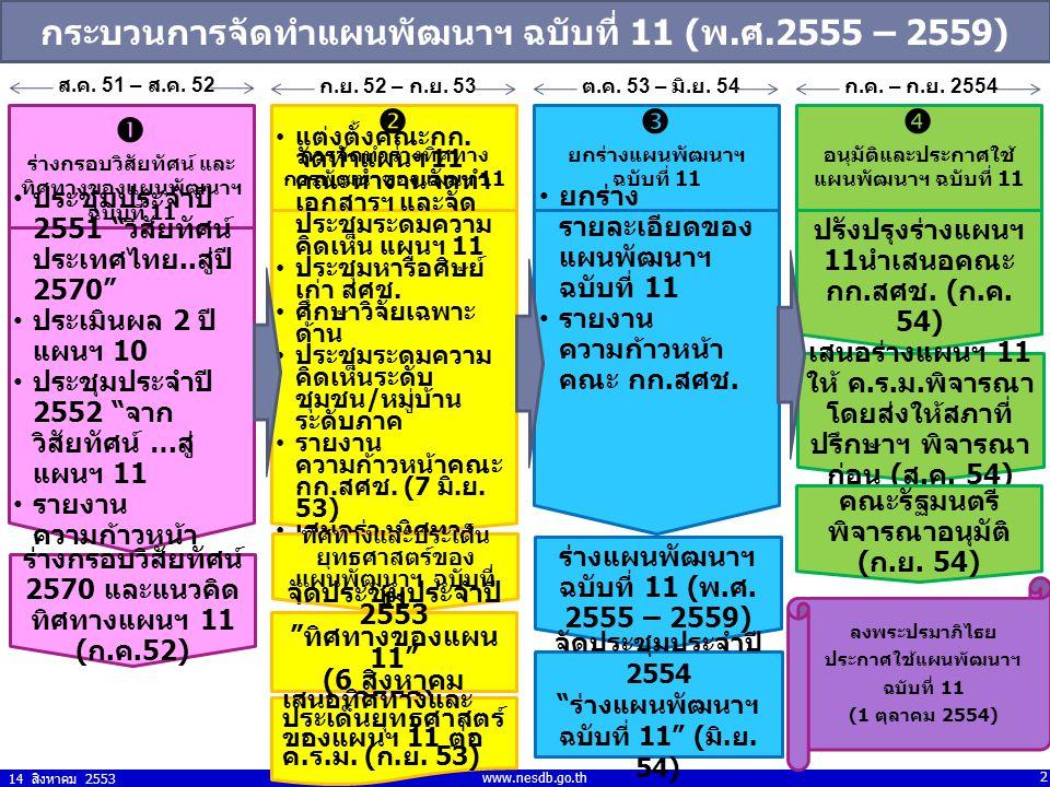 กระบวนการจัดทำแผนพัฒนาฯ ฉบับที่ 11 (พ.ศ.2555 – 2559)    