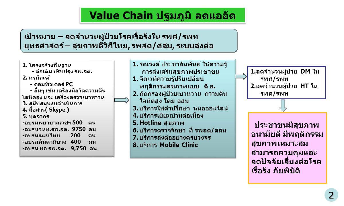 Value Chain ปฐมภูมิ ลดแออัด