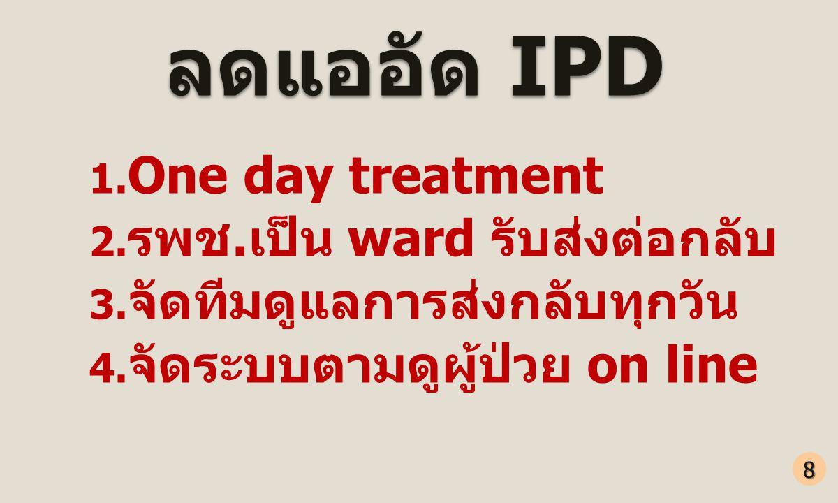 ลดแออัด IPD One day treatment รพช.เป็น ward รับส่งต่อกลับ