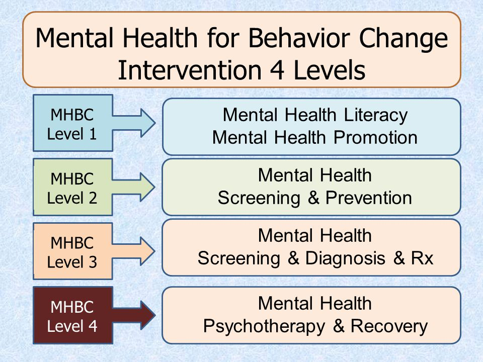 Mental Health for Behavior Change Intervention 4 Levels