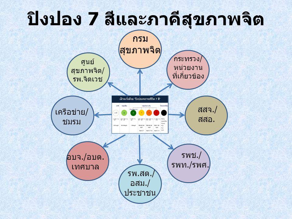 ปิงปอง 7 สีและภาคีสุขภาพจิต