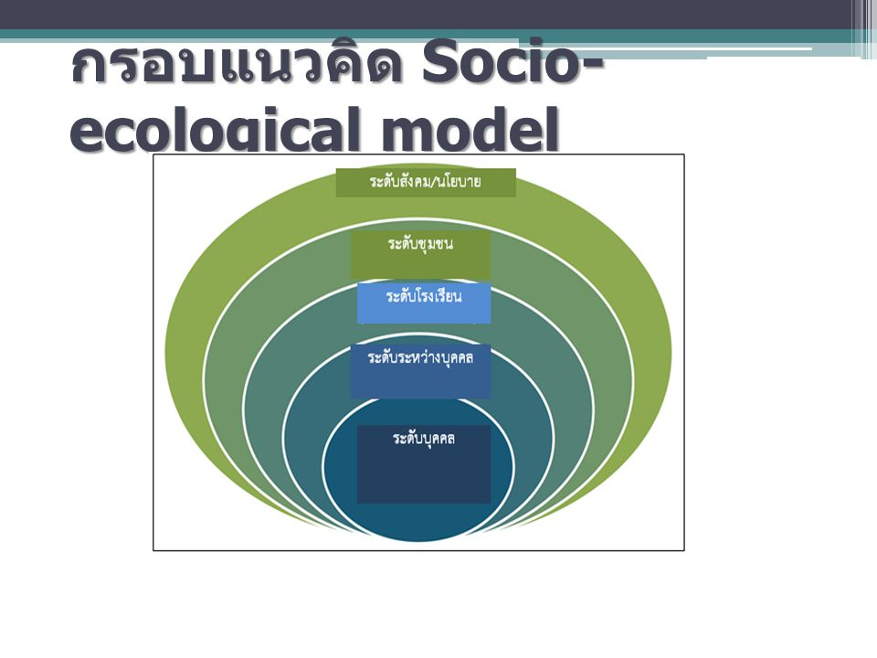 กรอบแนวคิด Socio-ecological model
