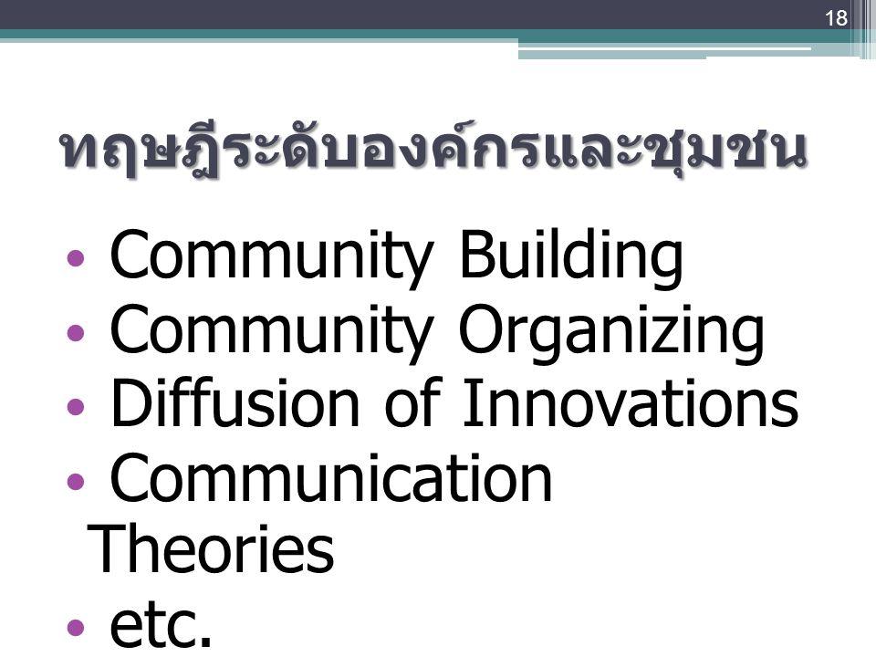 ทฤษฎีระดับองค์กรและชุมชน