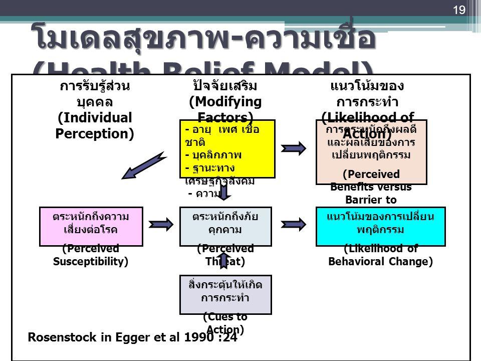 โมเดลสุขภาพ-ความเชื่อ (Health Belief Model)