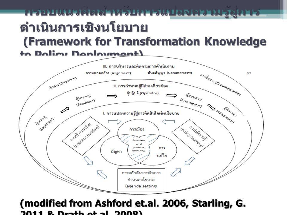 กรอบแนวคิดสำหรับการแปลงความรู้สู่การดำเนินการเชิงนโยบาย (Framework for Transformation Knowledge to Policy Deployment)