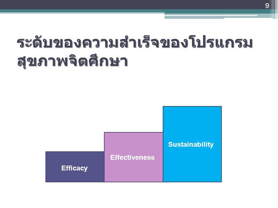 ระดับของความสำเร็จของโปรแกรมสุขภาพจิตศึกษา