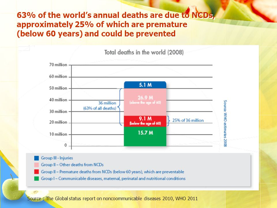 63% of the world's annual deaths are due to NCDs, approximately 25% of which are premature (below 60 years) and could be prevented