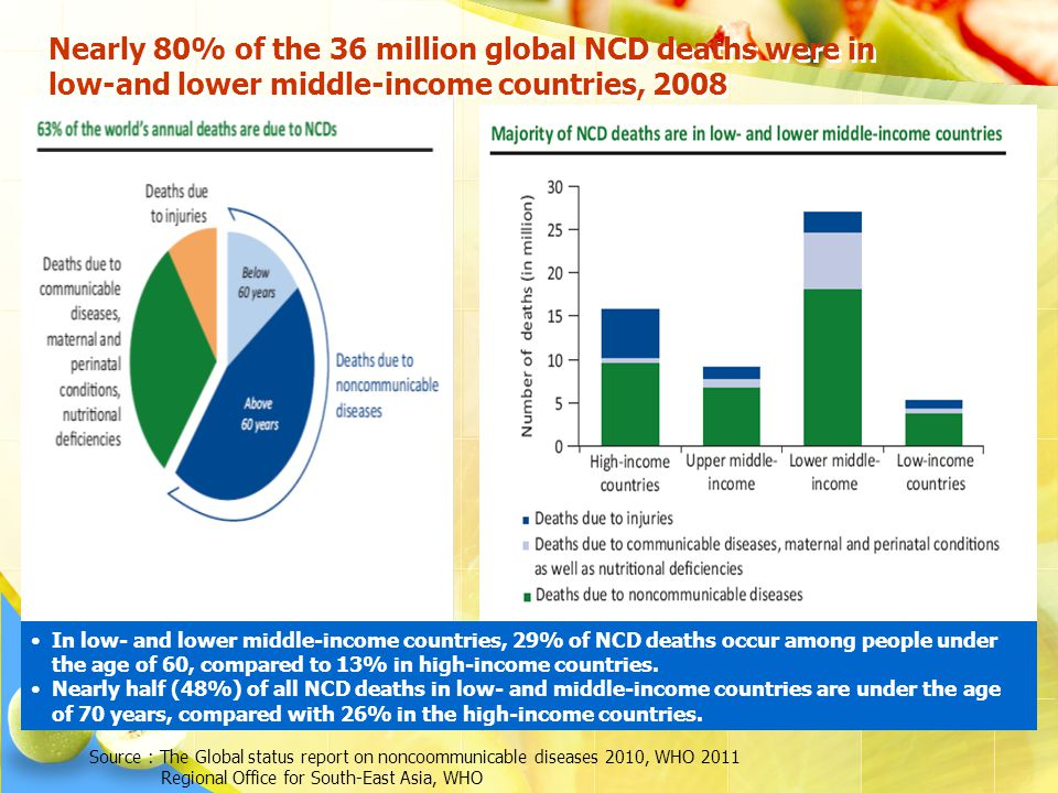 Nearly 80% of the 36 million global NCD deaths were in low-and lower middle-income countries, 2008