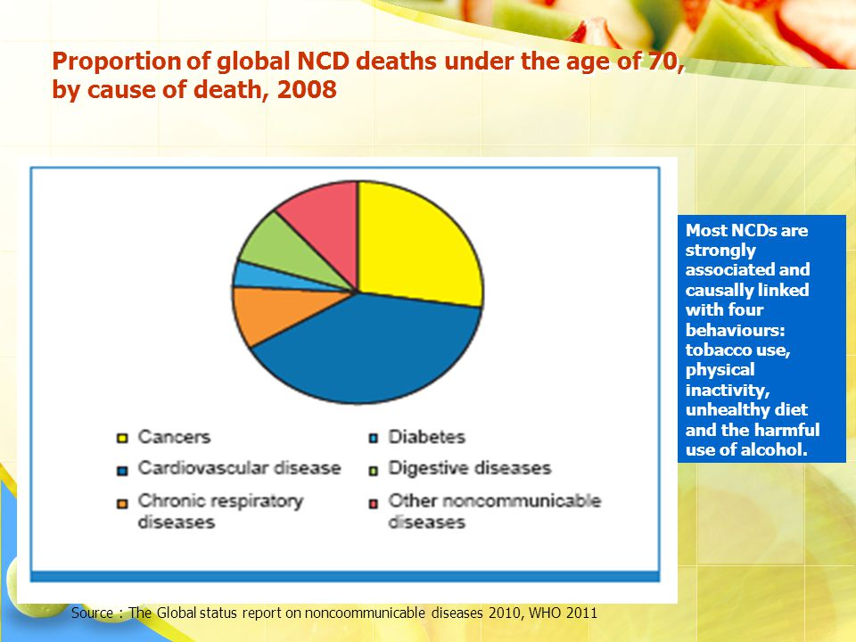 Proportion of global NCD deaths under the age of 70, by cause of death, 2008